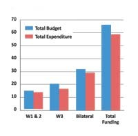 2013_budget_expenditure_funding_sources_chart_sml