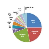 2013_funding_sources_chart_sml